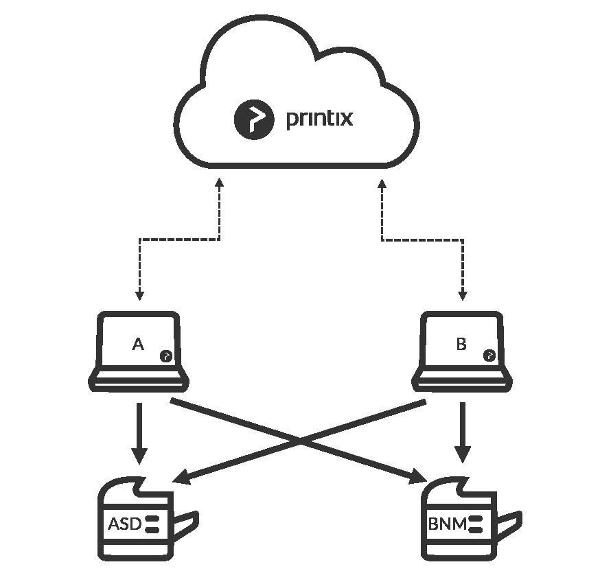 Eliminate Print Server with Printix