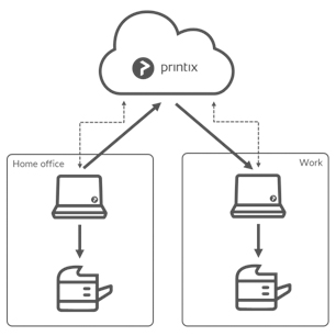 Print on Home office network
