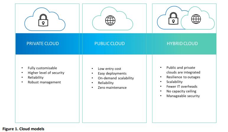 Printix reports 2021 Cloud models