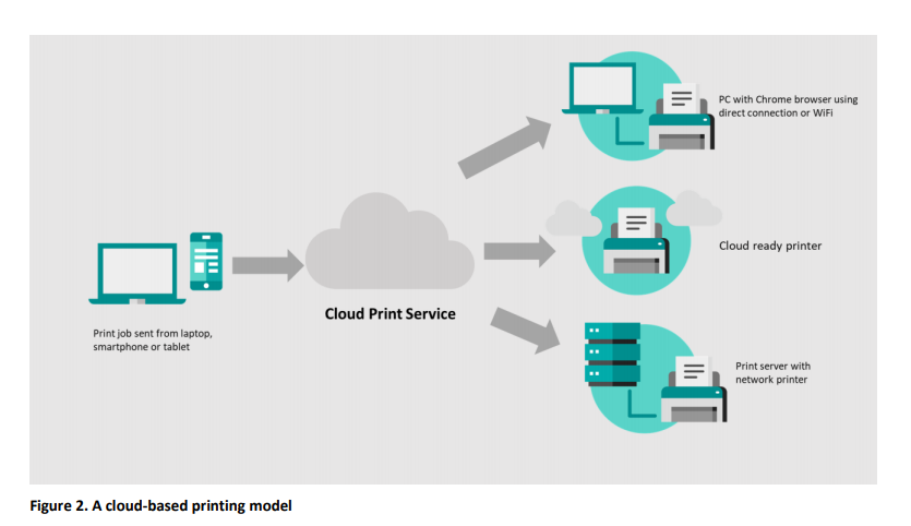 Printix reports 2021  cloud-based printing model