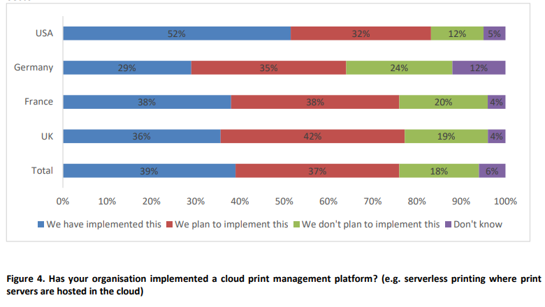 Printix reports 2021 Has your organisation implemented a cloud print management platform? (e.g. serverless printing where print  servers are hosted in the cloud)